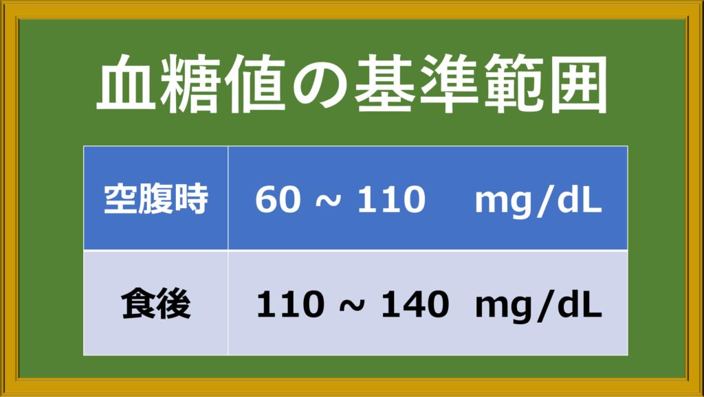血糖値の基準範囲